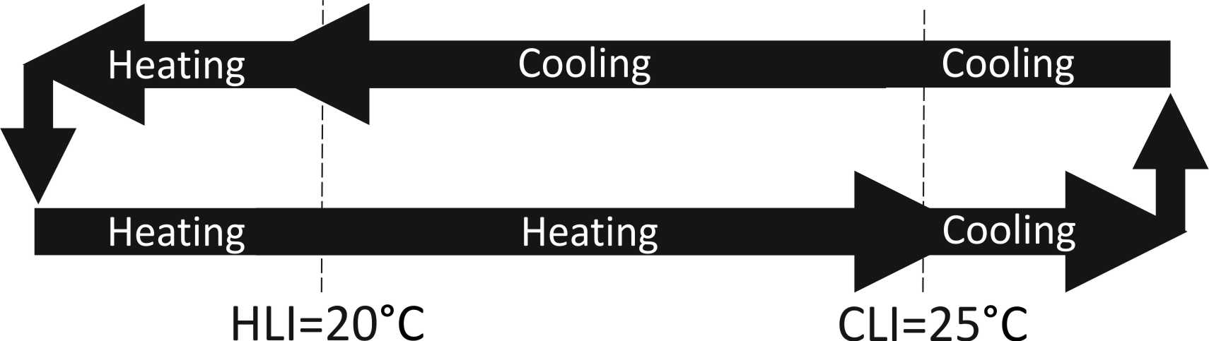 Heating/Cooling changeover